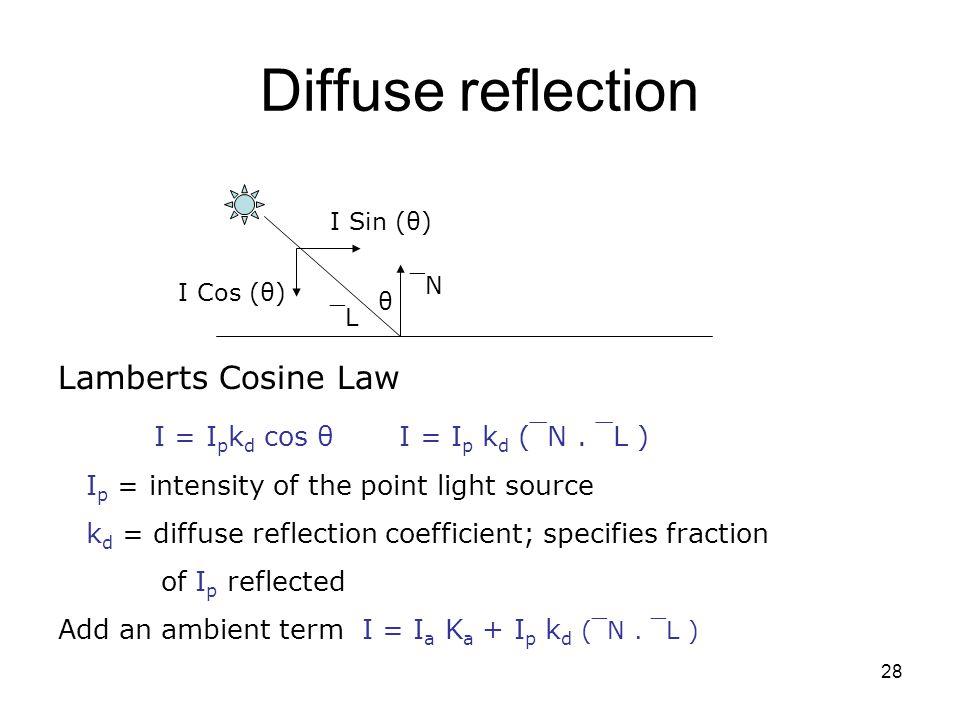 Diffuse reflection Lamberts Cosine Law