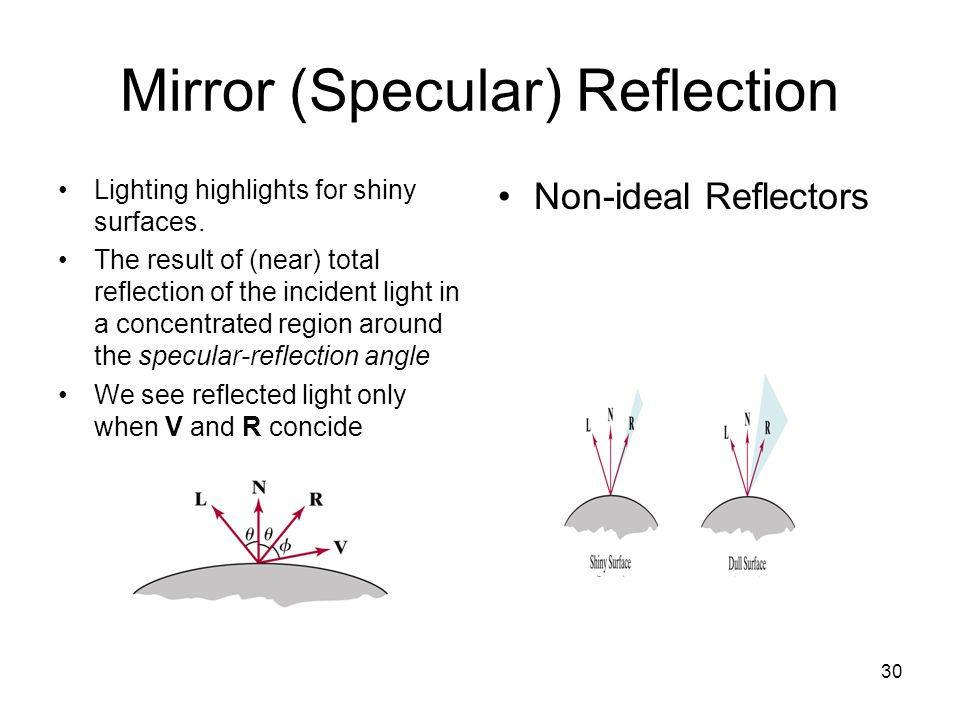 Mirror (Specular) Reflection