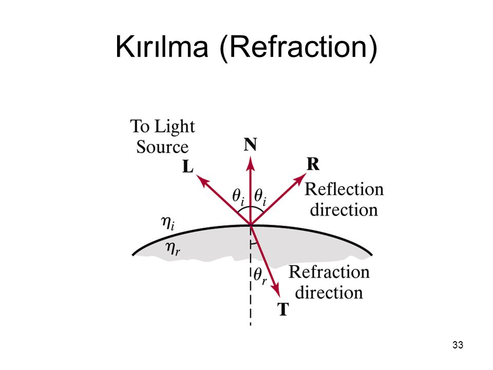 Kırılma (Refraction)