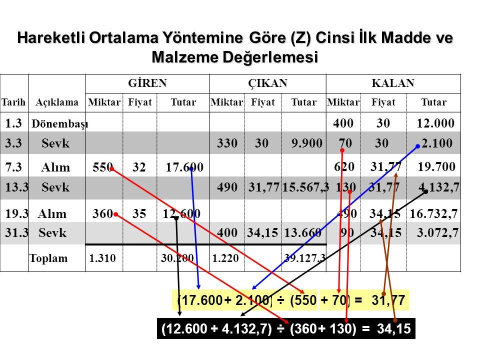Hareketli Ortalama Yöntemine Göre (Z) Cinsi İlk Madde ve Malzeme Değerlemesi