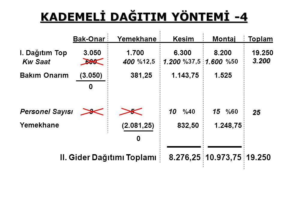 KADEMELİ DAĞITIM YÖNTEMİ -4