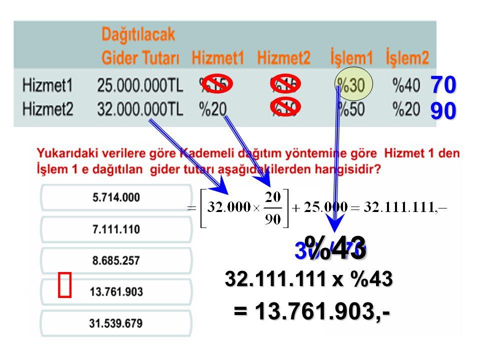 70 90 %43 30 / 70 ü 32.111.111 x %43 = 13.761.903,-