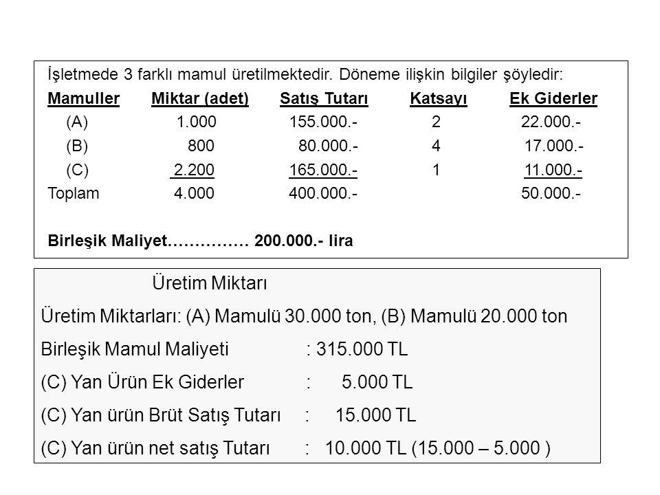 Üretim Miktarları: (A) Mamulü 30.000 ton, (B) Mamulü 20.000 ton
