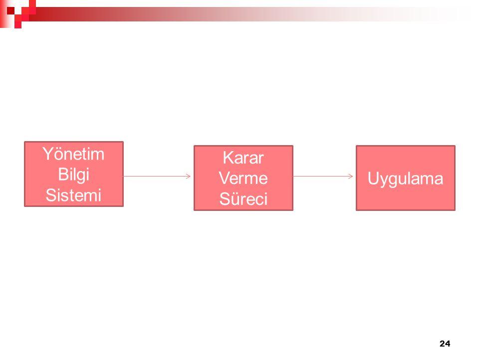 Yönetim Bilgi Sistemi Karar Verme Süreci Uygulama