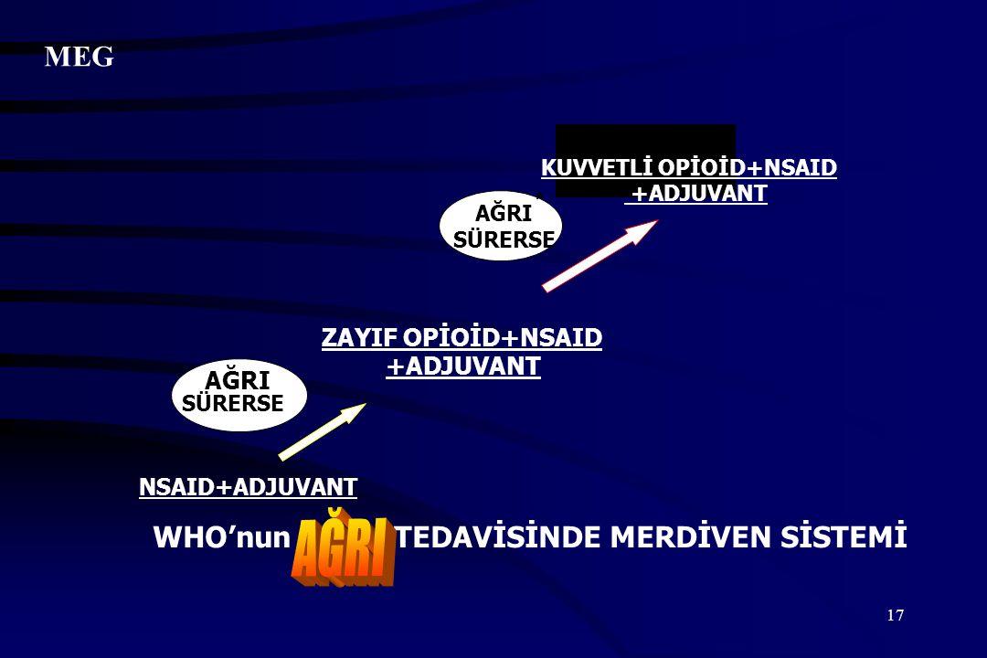 AĞRI MEG ZAYIF OPİOİD+NSAID +ADJUVANT AĞRI NSAID+ADJUVANT