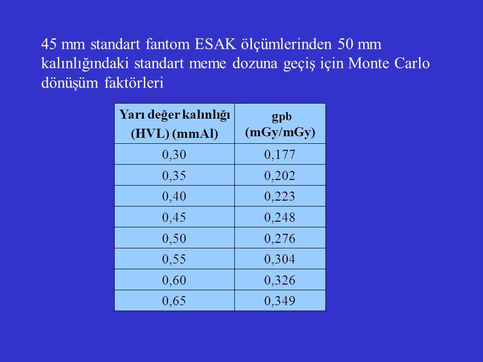 45 mm standart fantom ESAK ölçümlerinden 50 mm kalınlığındaki standart meme dozuna geçiş için Monte Carlo dönüşüm faktörleri