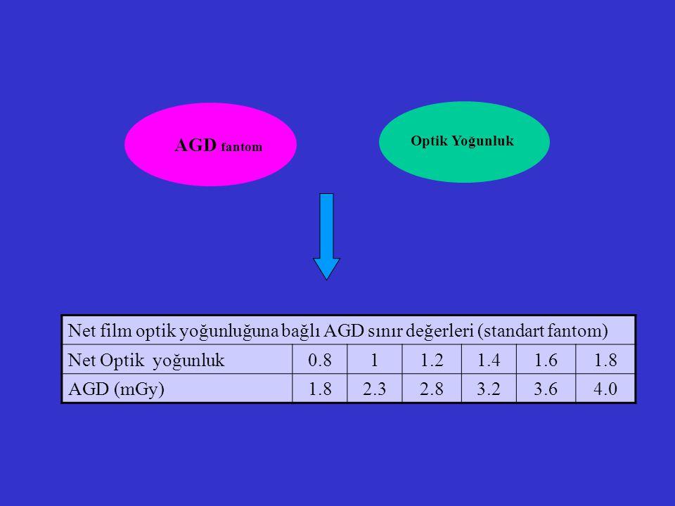 Net film optik yoğunluğuna bağlı AGD sınır değerleri (standart fantom)