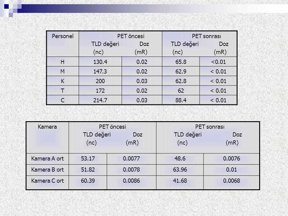 Personel PET öncesi. TLD değeri Doz. (nc) (mR) PET sonrası. H. 130.4.