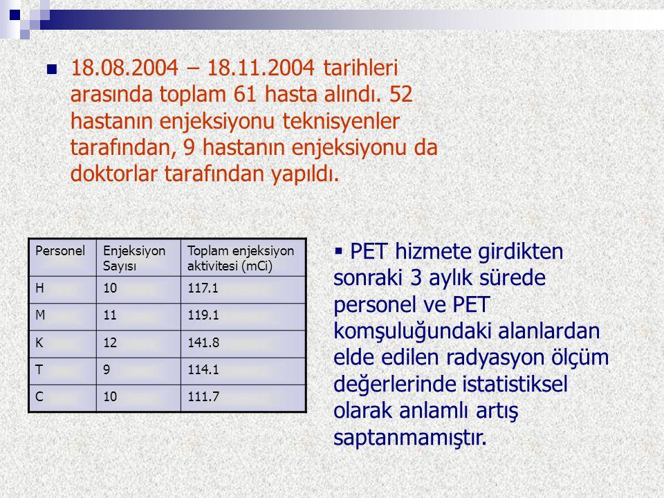 18. 08. 2004 – 18. 11. 2004 tarihleri arasında toplam 61 hasta alındı