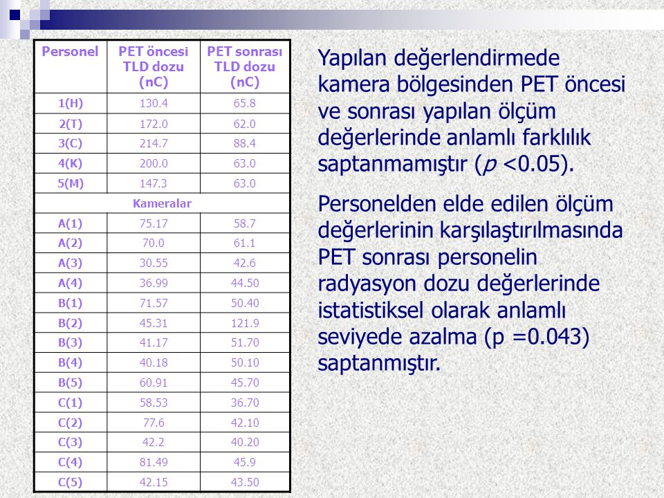 PET öncesi TLD dozu (nC) PET sonrası TLD dozu (nC)