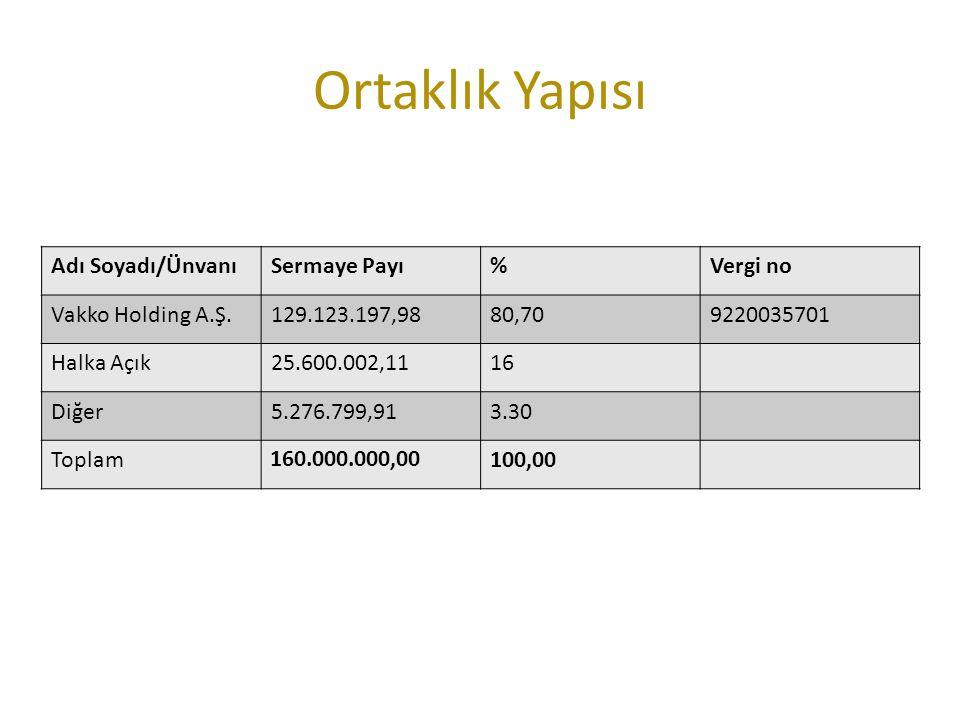 Ortaklık Yapısı Adı Soyadı/Ünvanı Sermaye Payı % Vergi no