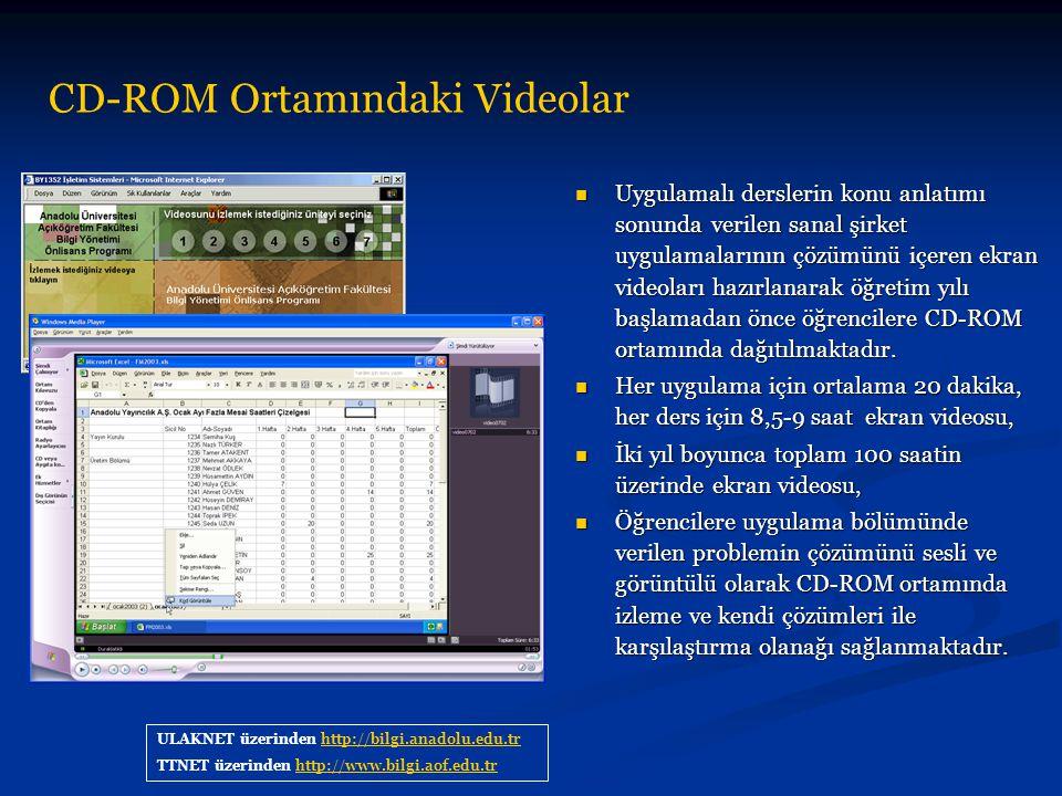 CD-ROM Ortamındaki Videolar