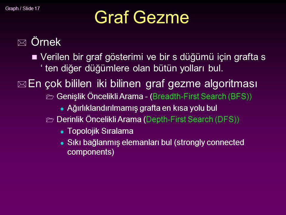 Graf Gezme Örnek En çok bililen iki bilinen graf gezme algoritması
