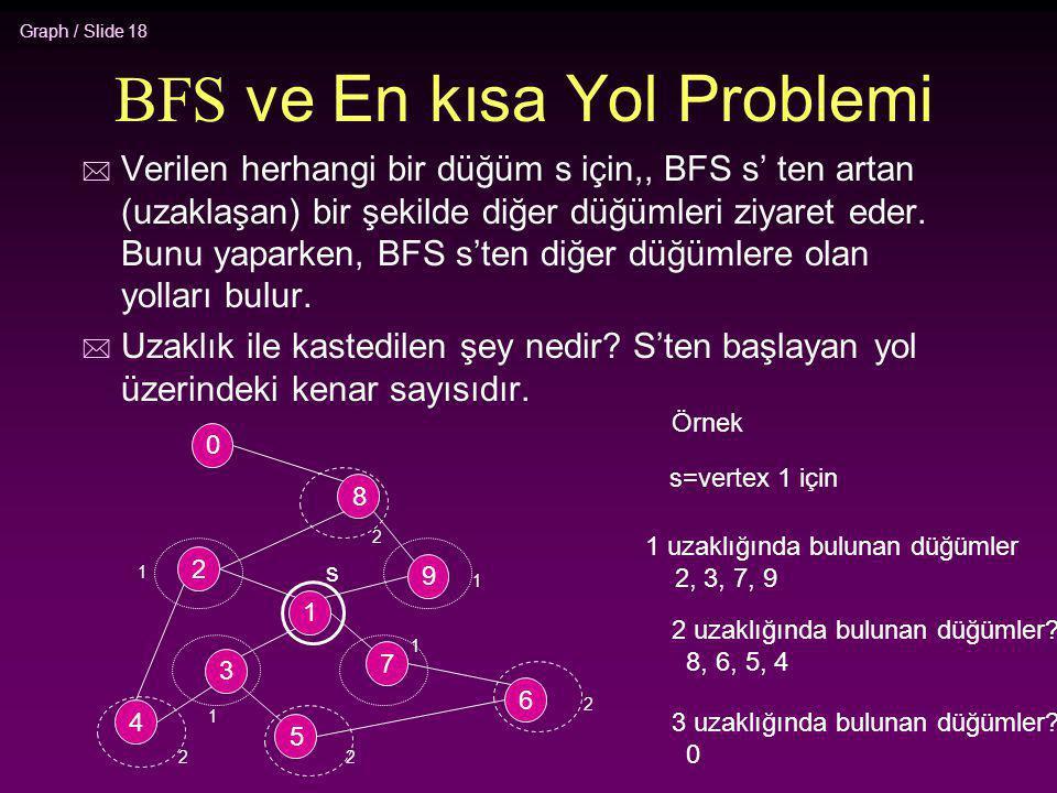 BFS ve En kısa Yol Problemi
