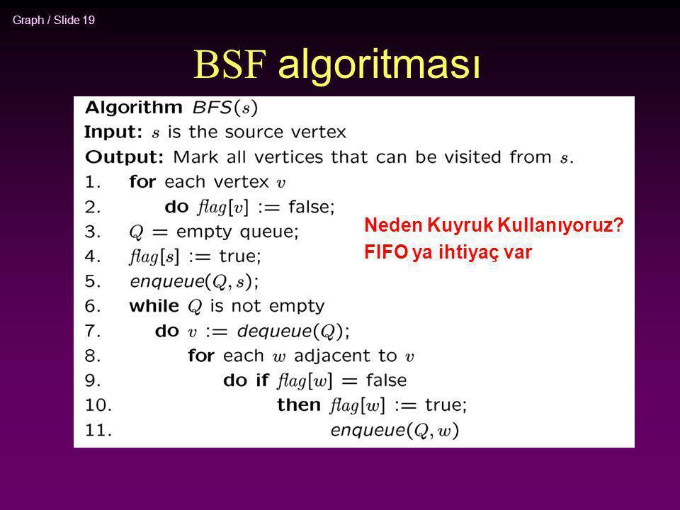BSF algoritması Neden Kuyruk Kullanıyoruz FIFO ya ihtiyaç var