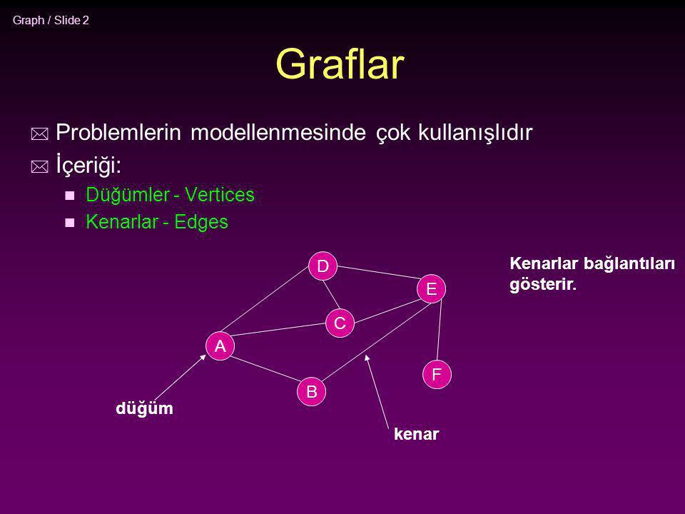 Graflar Problemlerin modellenmesinde çok kullanışlıdır İçeriği: