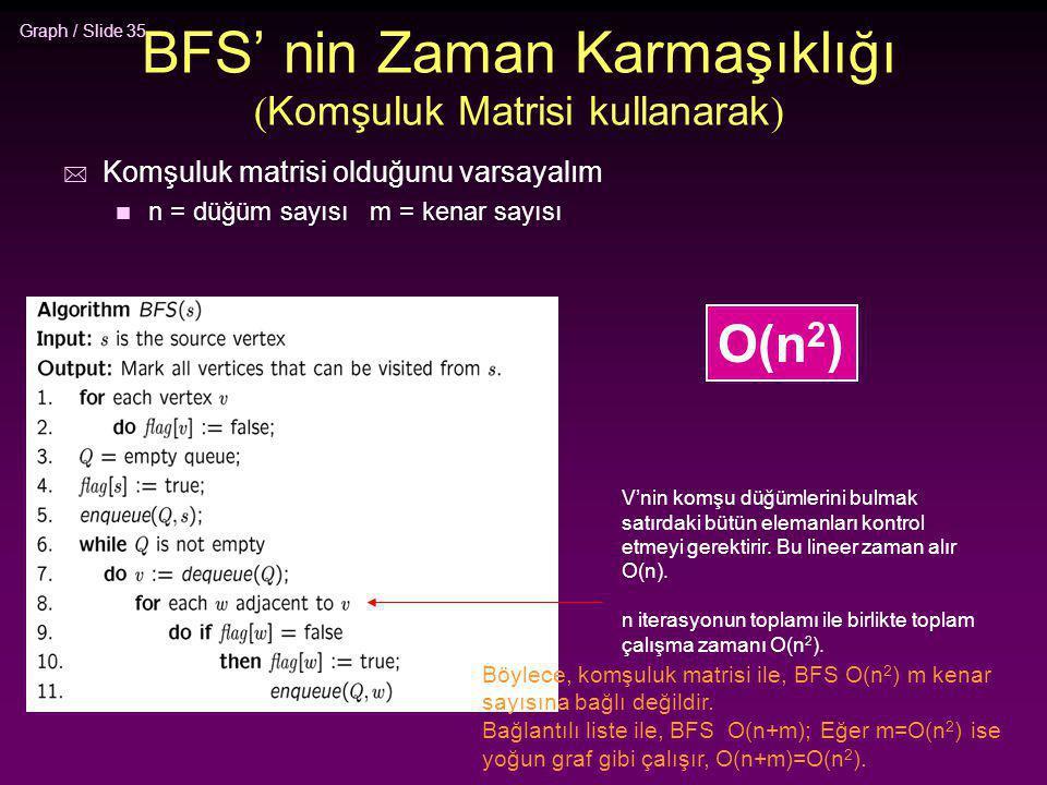 BFS' nin Zaman Karmaşıklığı (Komşuluk Matrisi kullanarak)