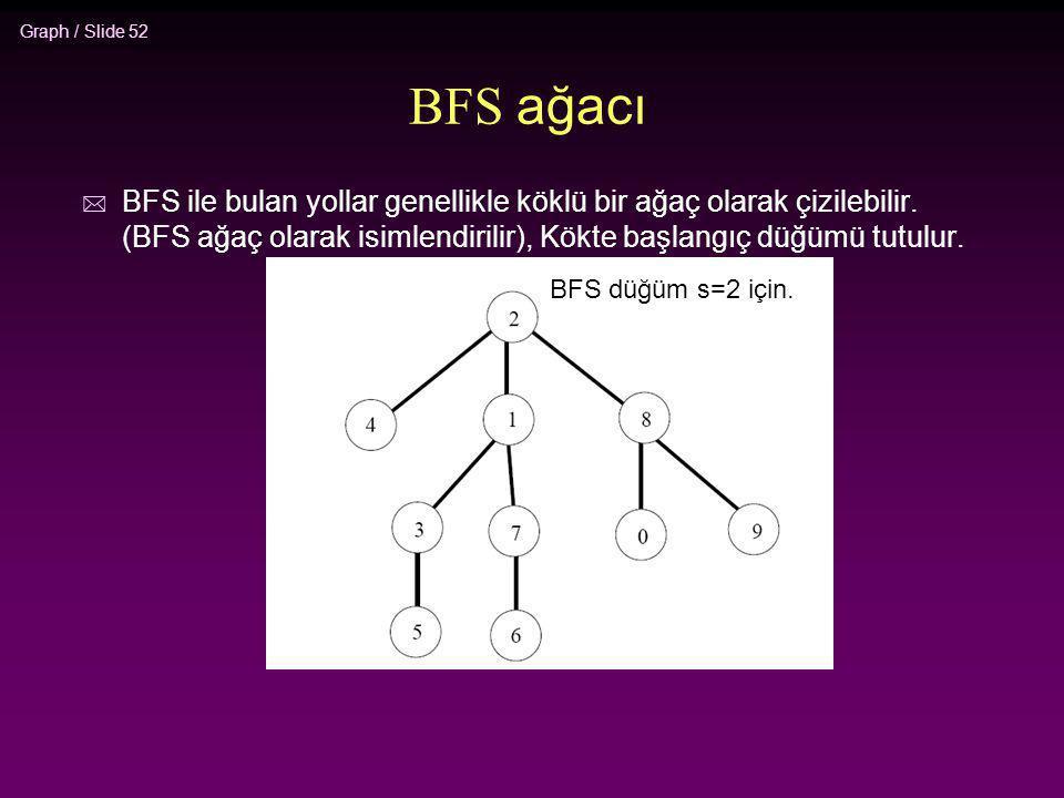 BFS ağacı BFS ile bulan yollar genellikle köklü bir ağaç olarak çizilebilir. (BFS ağaç olarak isimlendirilir), Kökte başlangıç düğümü tutulur.