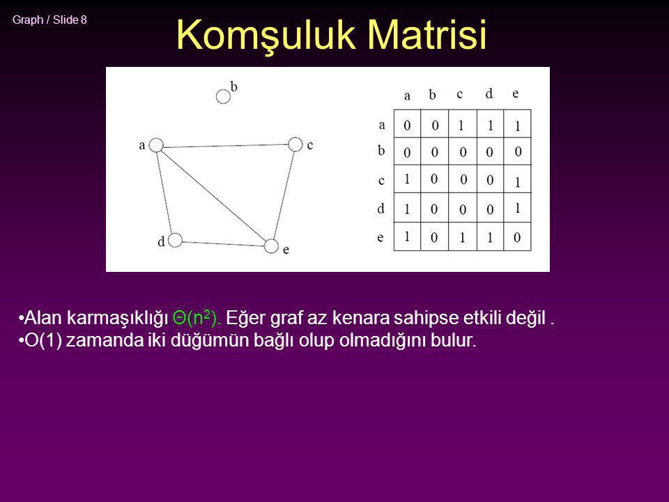 Komşuluk Matrisi Alan karmaşıklığı Θ(n2). Eğer graf az kenara sahipse etkili değil .