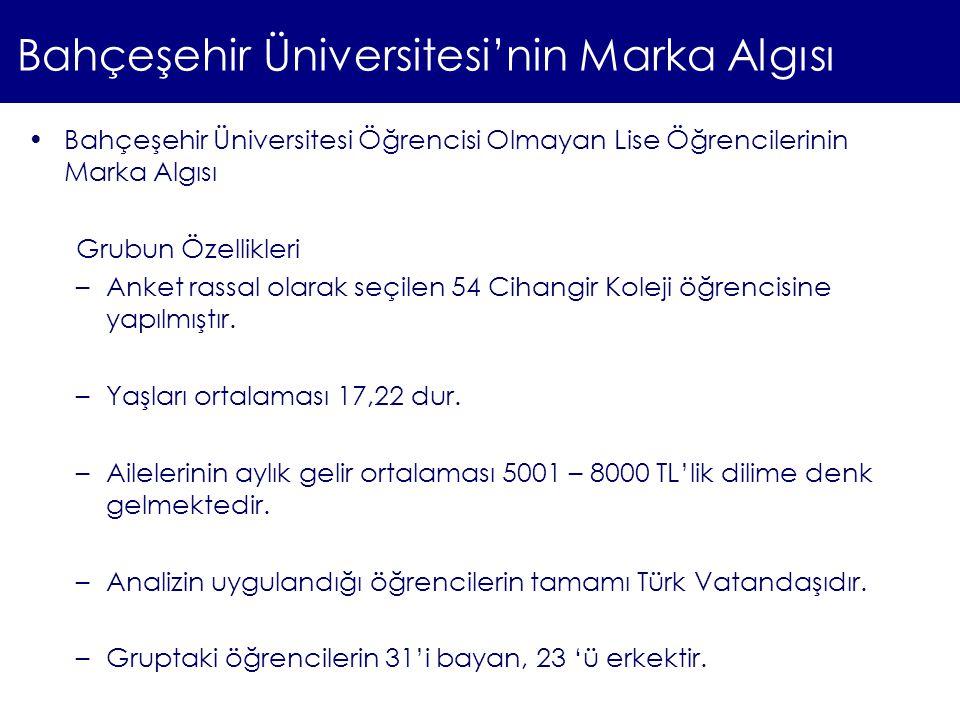 Bahçeşehir Üniversitesi'nin Marka Algısı