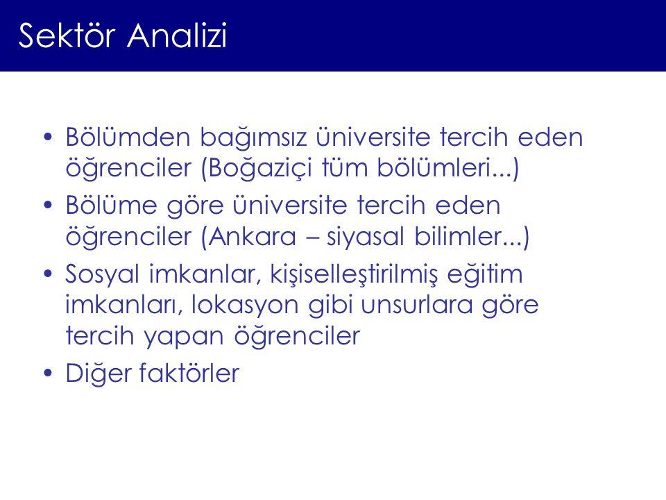 Sektör Analizi Bölümden bağımsız üniversite tercih eden öğrenciler (Boğaziçi tüm bölümleri...)