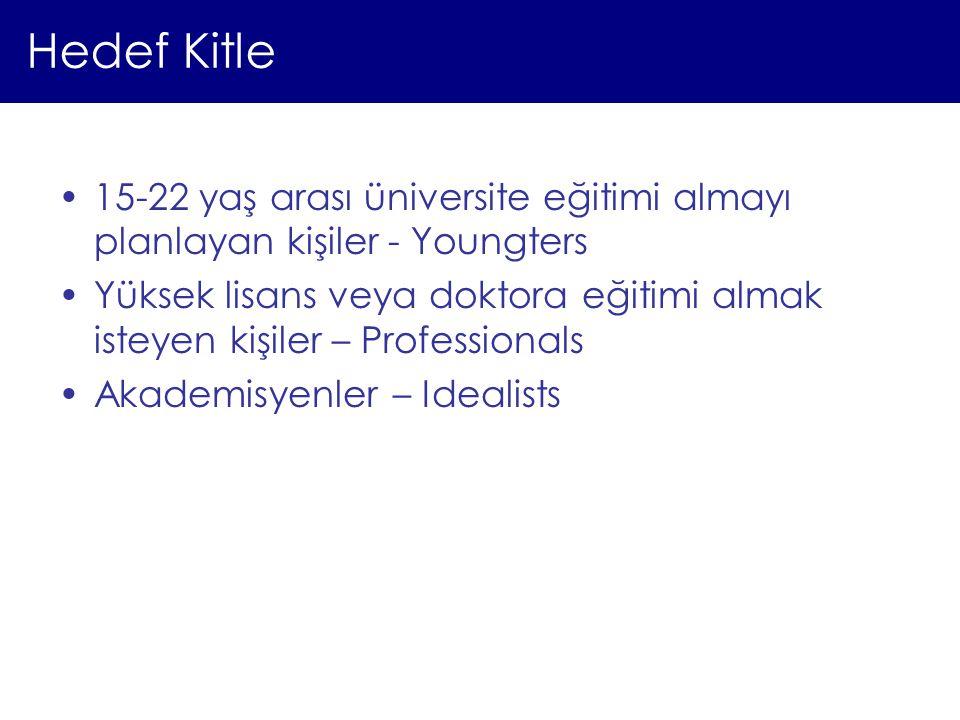 Hedef Kitle 15-22 yaş arası üniversite eğitimi almayı planlayan kişiler - Youngters.