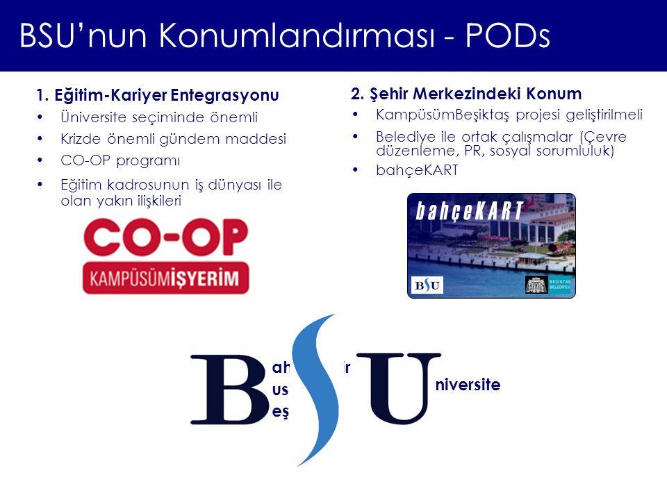 BSU'nun Konumlandırması - PODs