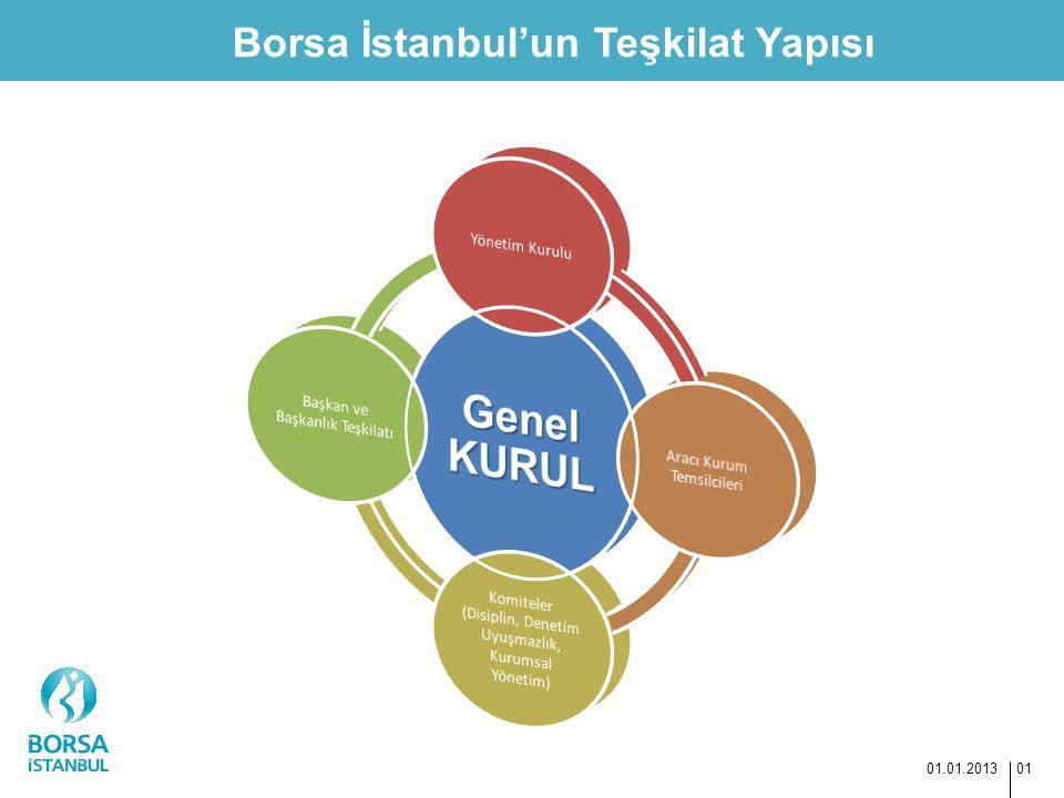 Genel KURUL Borsa İstanbul'un Teşkilat Yapısı Yönetim Kurulu