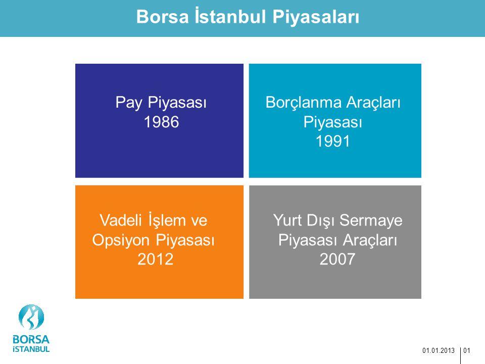 Borsa İstanbul Piyasaları