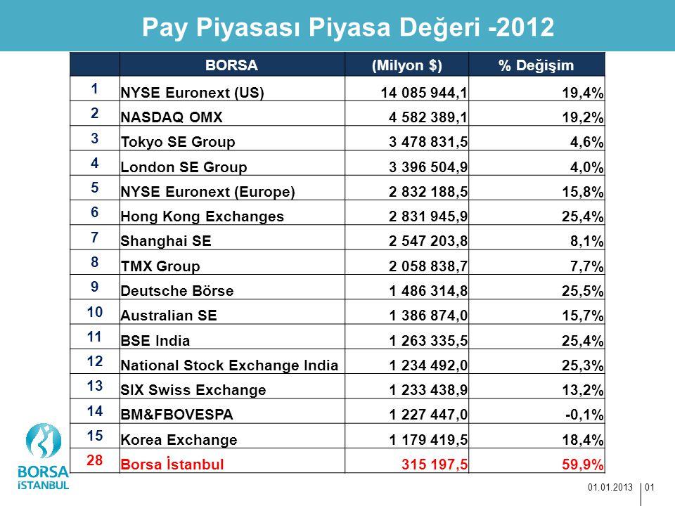 Pay Piyasası Piyasa Değeri -2012