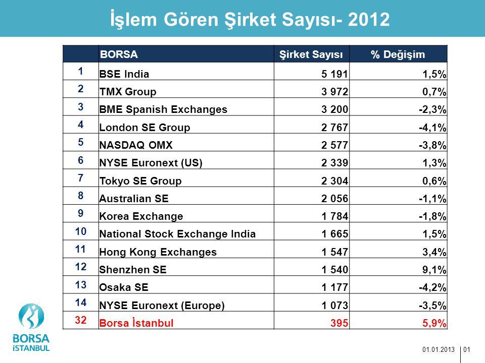 İşlem Gören Şirket Sayısı- 2012
