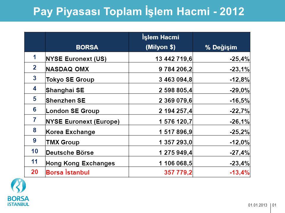 Pay Piyasası Toplam İşlem Hacmi - 2012