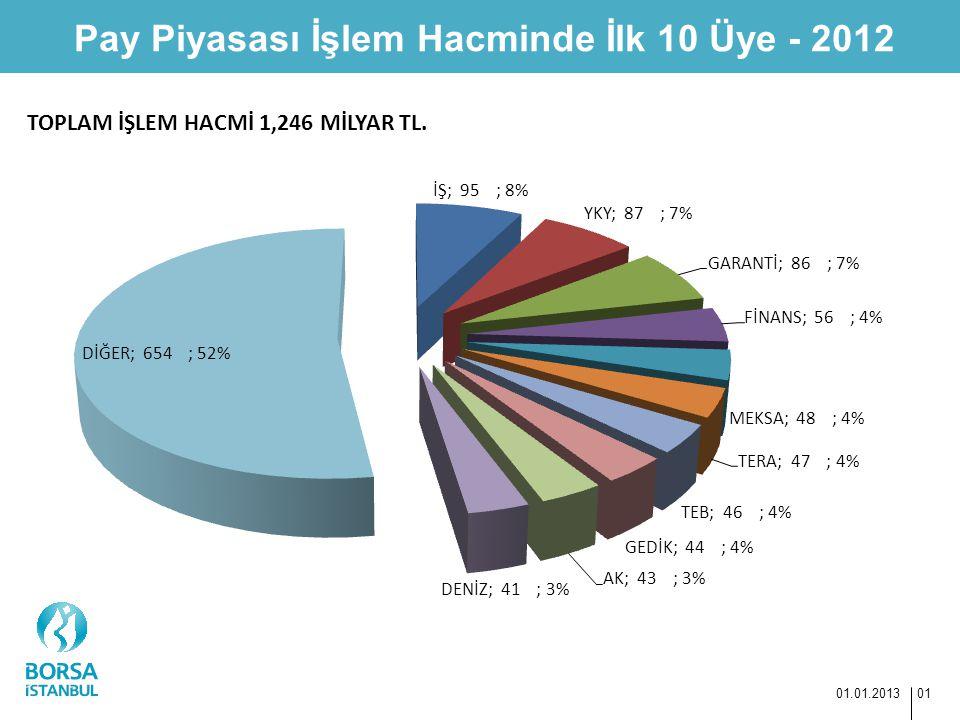 TOPLAM İŞLEM HACMİ 1,246 MİLYAR TL.