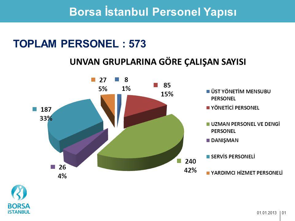 Borsa İstanbul Personel Yapısı