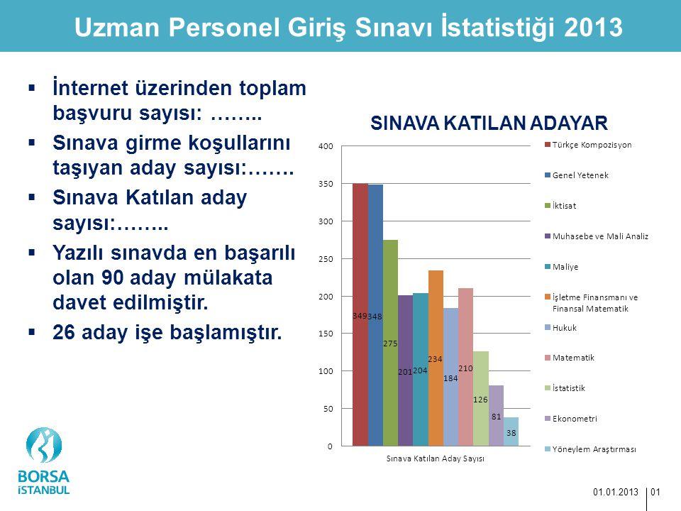 Uzman Personel Giriş Sınavı İstatistiği 2013