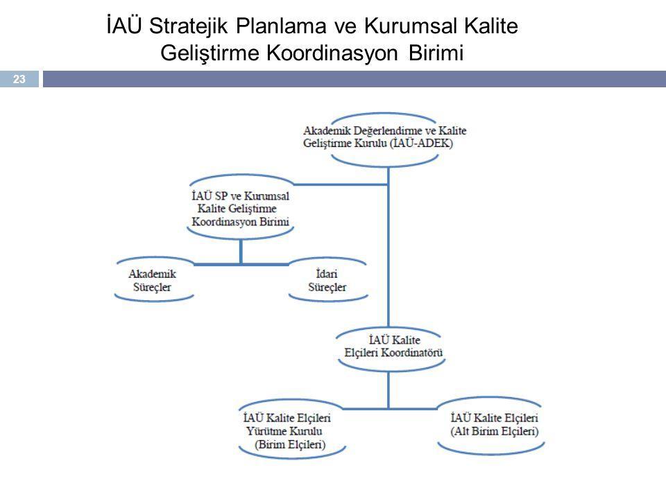İAÜ Stratejik Planlama ve Kurumsal Kalite Geliştirme Koordinasyon Birimi