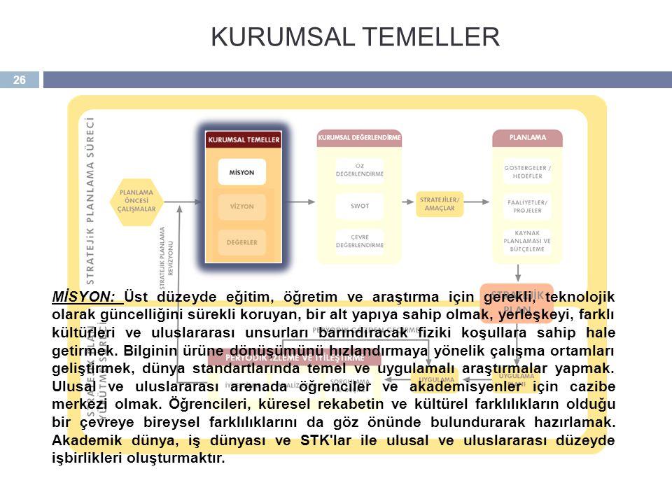 KURUMSAL TEMELLER