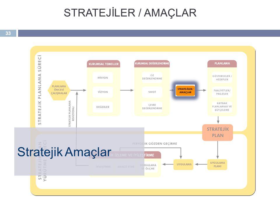 STRATEJİLER / AMAÇLAR Stratejik Amaçlar