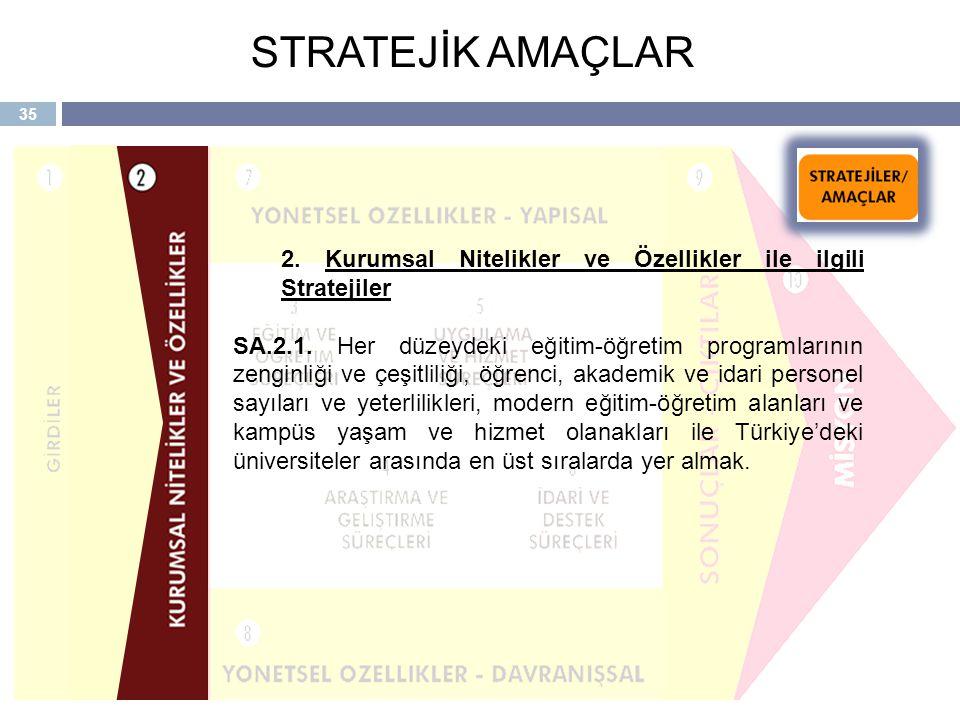 STRATEJİK AMAÇLAR 2. Kurumsal Nitelikler ve Özellikler ile ilgili Stratejiler.
