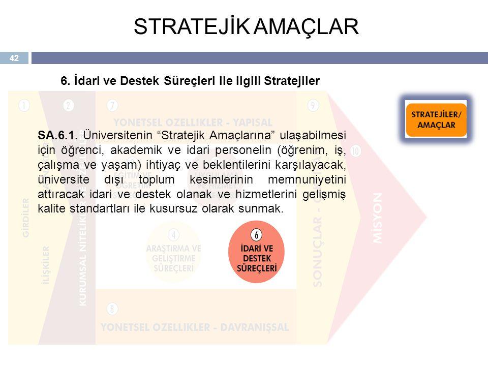 STRATEJİK AMAÇLAR 6. İdari ve Destek Süreçleri ile ilgili Stratejiler