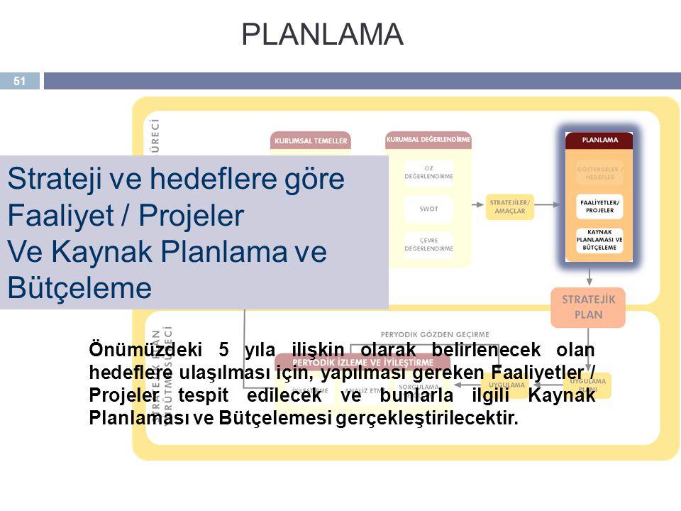 Strateji ve hedeflere göre Faaliyet / Projeler