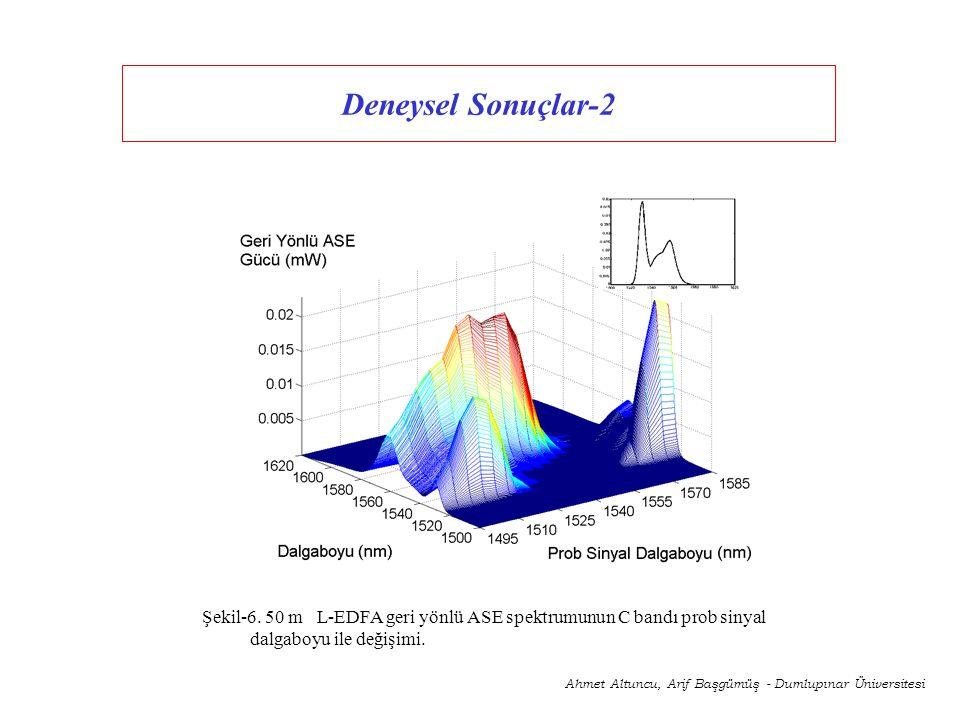 Deneysel Sonuçlar-2 Şekil-6. 50 m L-EDFA geri yönlü ASE spektrumunun C bandı prob sinyal dalgaboyu ile değişimi.