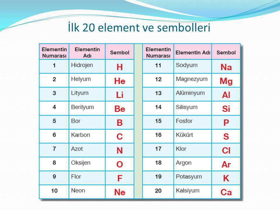 İlk 20 element ve sembolleri