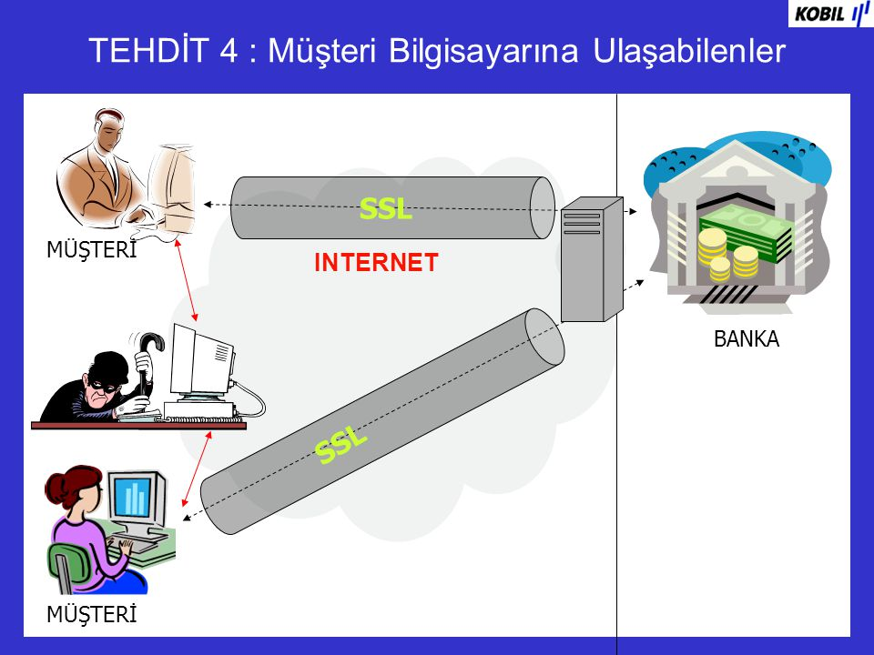 TEHDİT 4 : Müşteri Bilgisayarına Ulaşabilenler