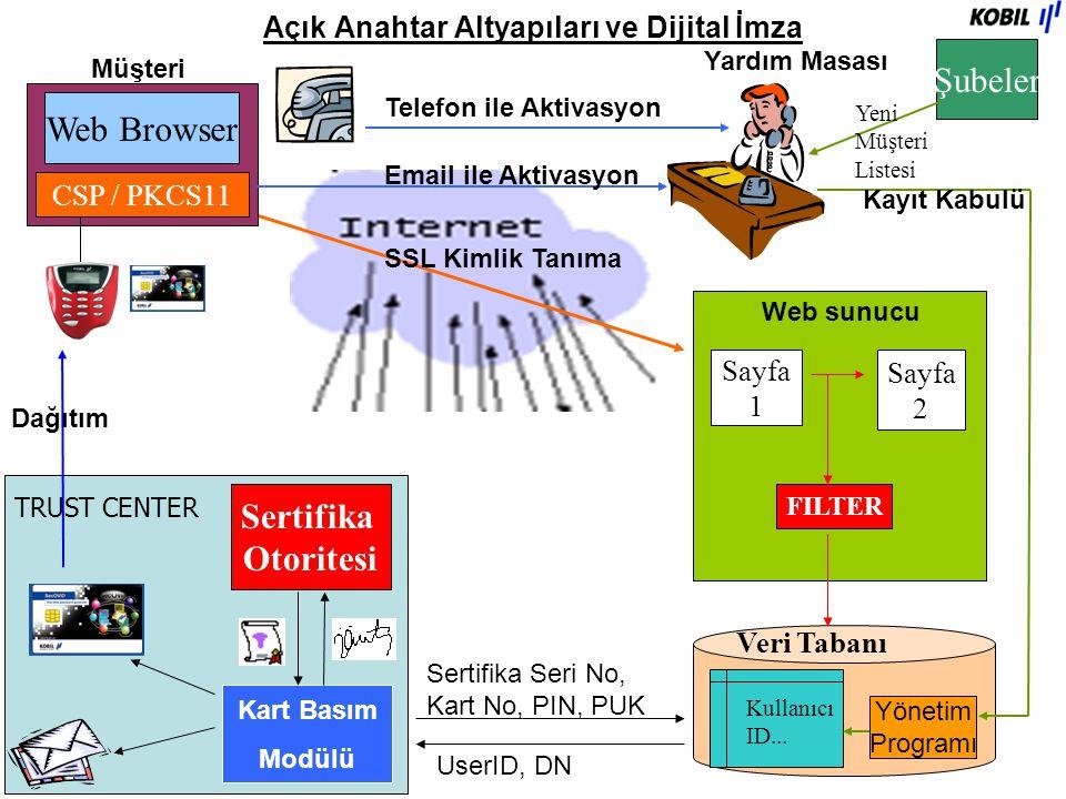Açık Anahtar Altyapıları ve Dijital İmza