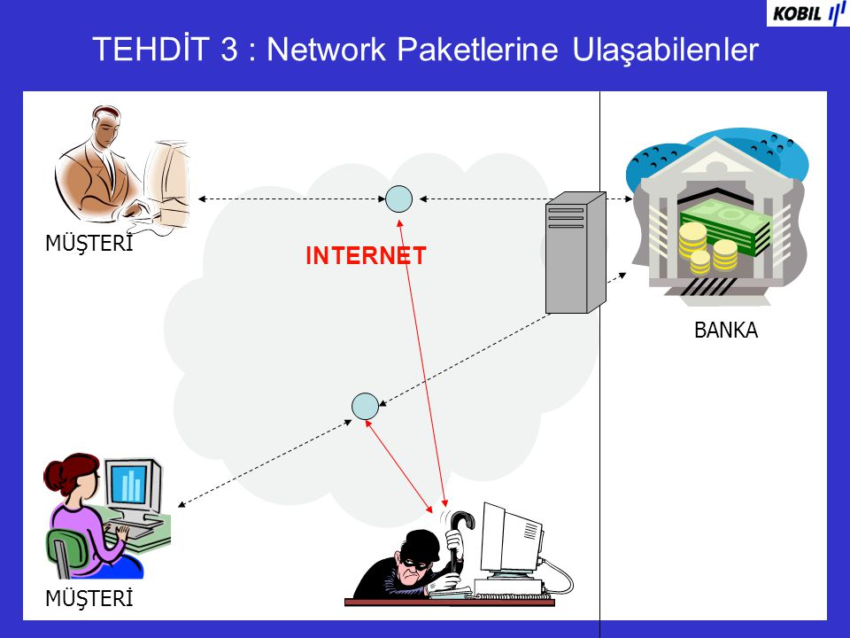 TEHDİT 3 : Network Paketlerine Ulaşabilenler