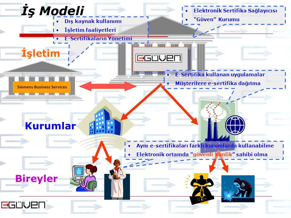 İş Modeli İşletim Kurumlar Bireyler Elektronik Sertifika Sağlayıcısı