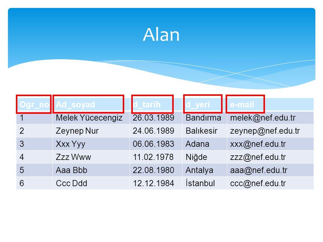 Alan Alan Ogr_no Ad_soyad d_tarih d_yeri e-mail 1 Melek Yücecengiz