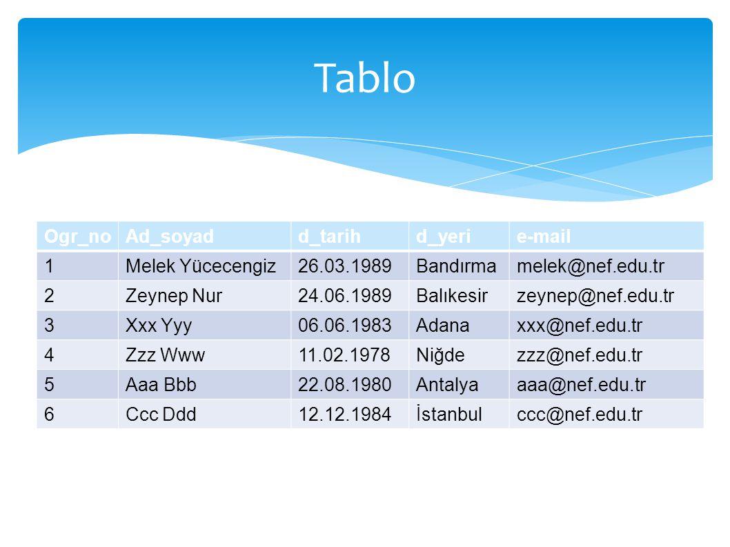 Tablo Ogr_no Ad_soyad d_tarih d_yeri e-mail 1 Melek Yücecengiz