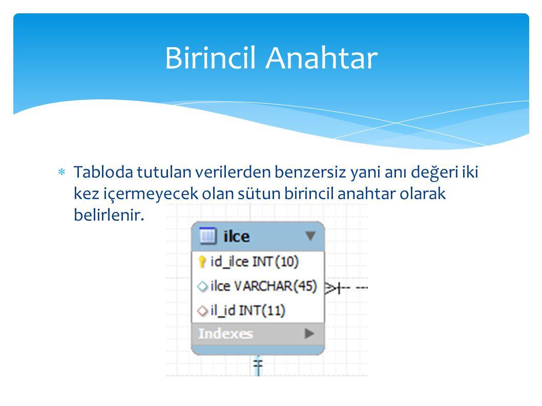 Birincil Anahtar Tabloda tutulan verilerden benzersiz yani anı değeri iki kez içermeyecek olan sütun birincil anahtar olarak belirlenir.